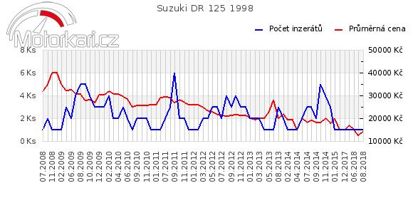 Suzuki DR 125 1998