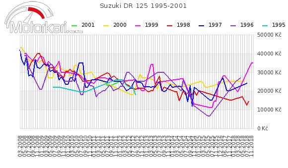 Suzuki DR 125 1995-2001