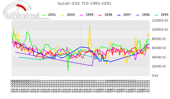 Suzuki GSX 750 1995-2001