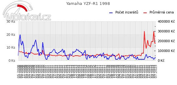Yamaha YZF-R1 1998