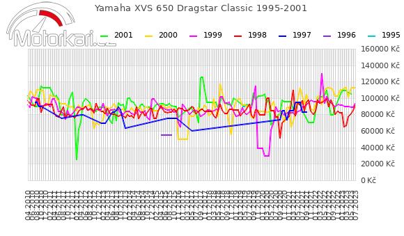 Yamaha XVS 650 Dragstar Classic 1995-2001