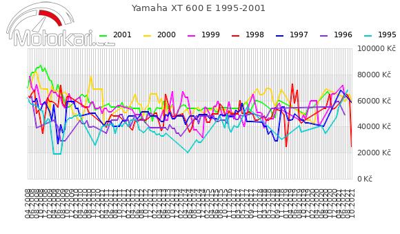 Yamaha XT 600 E 1995-2001