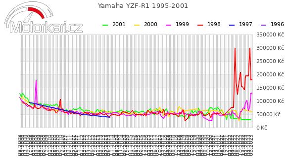 Yamaha YZF-R1 1995-2001