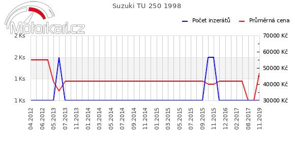 Suzuki TU 250 1998