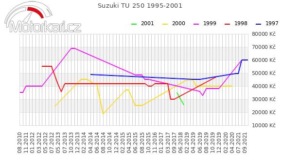 Suzuki TU 250 1995-2001