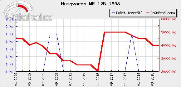 Husqvarna WR 125 1998