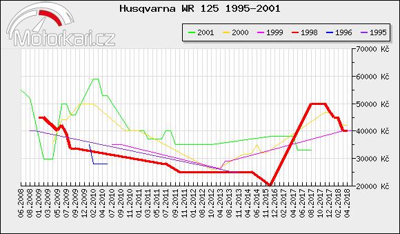 Husqvarna WR 125 1995-2001
