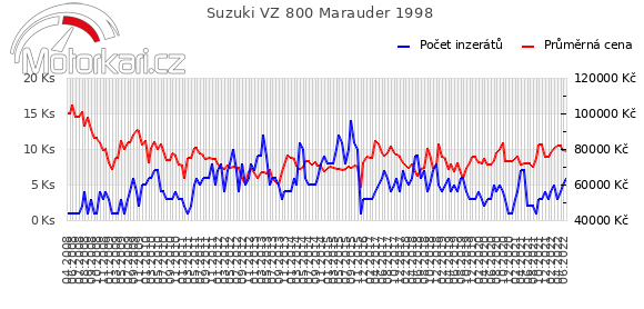 Suzuki VZ 800 Marauder 1998