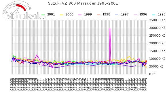 Suzuki VZ 800 Marauder 1995-2001