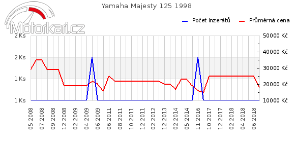Yamaha Majesty 125 1998