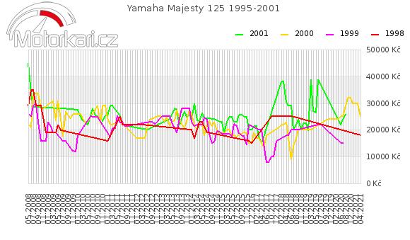 Yamaha Majesty 125 1995-2001