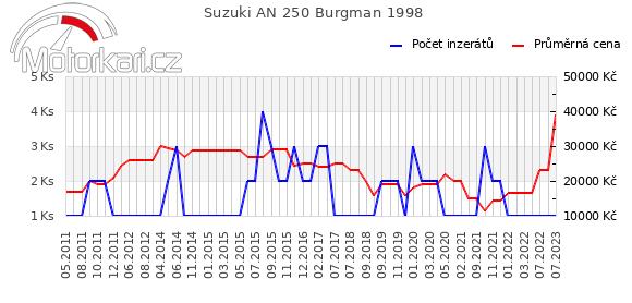 Suzuki AN 250 Burgman 1998