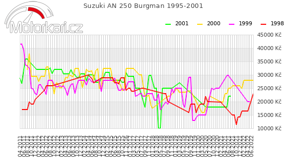 Suzuki AN 250 Burgman 1995-2001