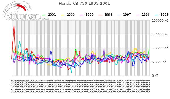 Honda CB 750 1995-2001