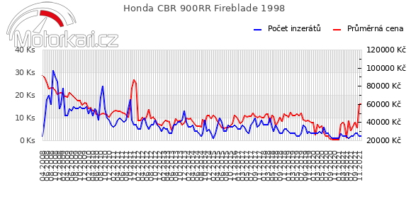 Honda CBR 900RR Fireblade 1998