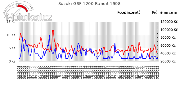 Suzuki GSF 1200 Bandit 1998