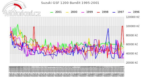Suzuki GSF 1200 Bandit 1995-2001