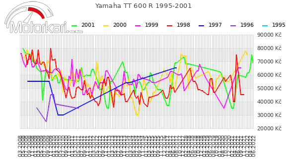 Yamaha TT 600 R 1995-2001