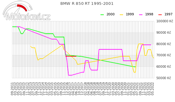 BMW R 850 RT 1995-2001