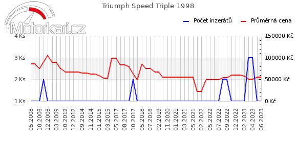 Triumph Speed Triple 1998