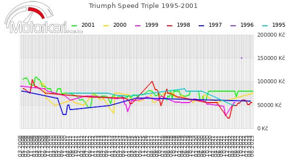 Triumph Speed Triple 1995-2001