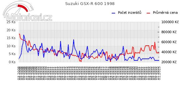 Suzuki GSX-R 600 1998