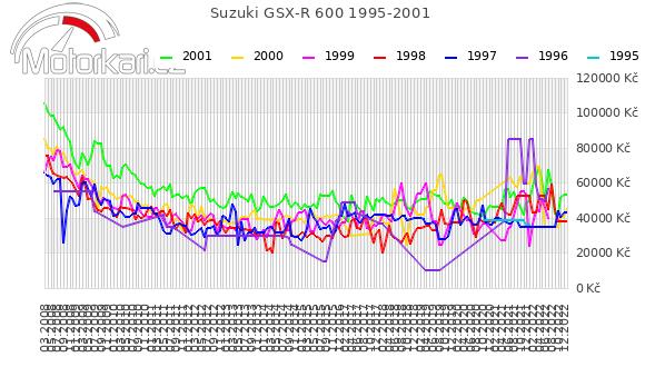 Suzuki GSX-R 600 1995-2001