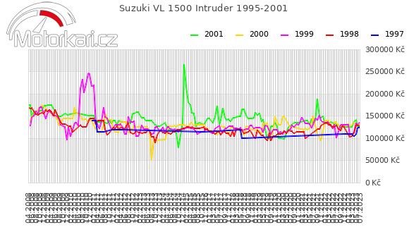 Suzuki VL 1500 Intruder 1995-2001