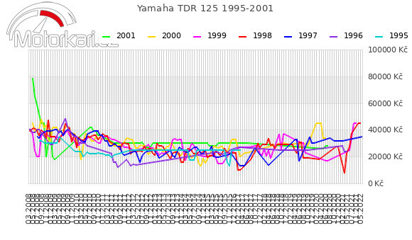 Yamaha TDR 125 1995-2001