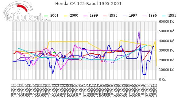 Honda CA 125 Rebel 1995-2001