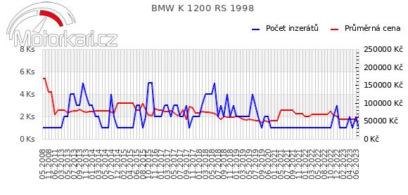 BMW K 1200 RS 1998