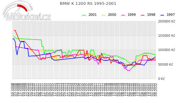 BMW K 1200 RS 1995-2001