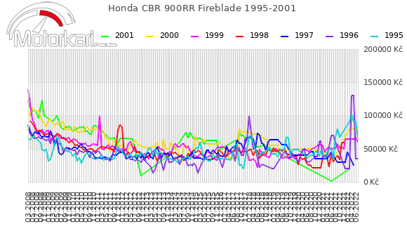 Honda CBR 900RR Fireblade 1995-2001