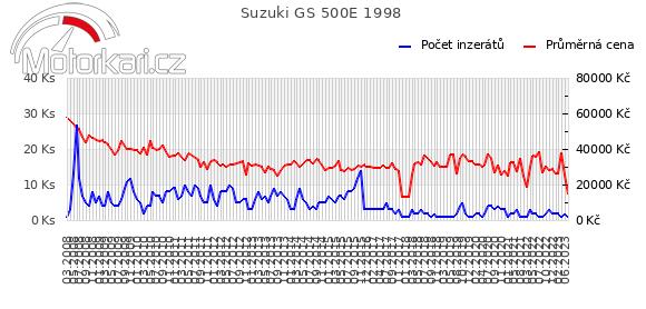 Suzuki GS 500E 1998