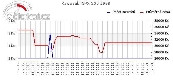 Kawasaki GPX 500 1998
