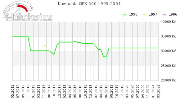 Kawasaki GPX 500 1995-2001
