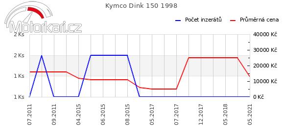 Kymco Dink 150 1998