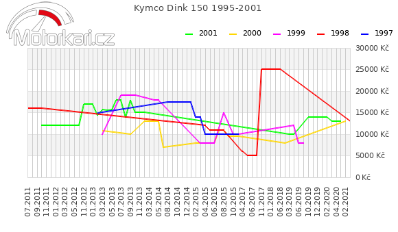 Kymco Dink 150 1995-2001