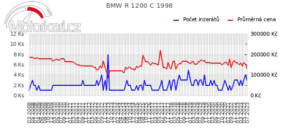 BMW R 1200 C 1998