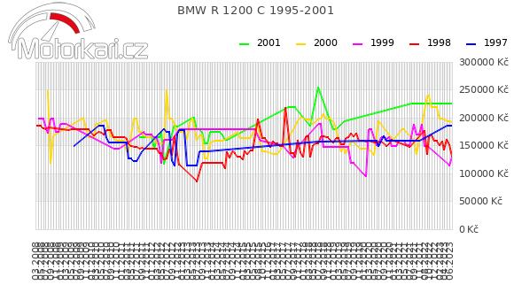 BMW R 1200 C 1995-2001