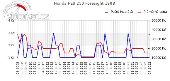 Honda FES 250 Foresight 1998