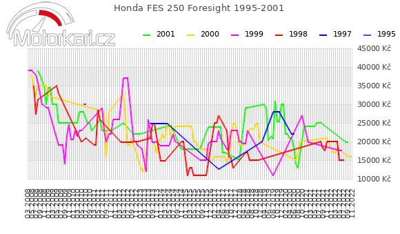 Honda FES 250 Foresight 1995-2001