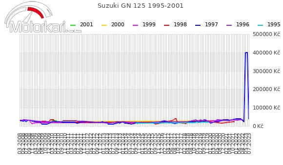 Suzuki GN 125 1995-2001