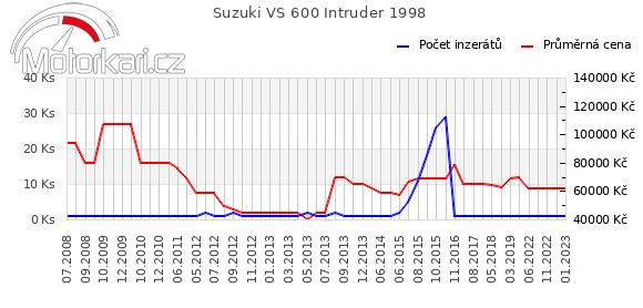 Suzuki VS 600 Intruder 1998