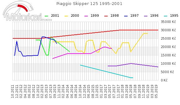 Piaggio Skipper 125 1995-2001