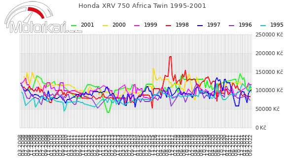 Honda XRV 750 Africa Twin 1995-2001
