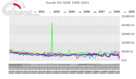 Suzuki GS 500E 1995-2001