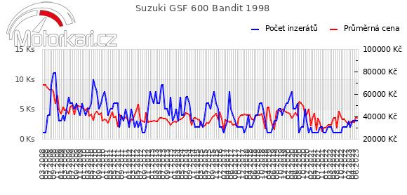 Suzuki GSF 600 Bandit 1998