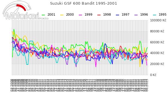 Suzuki GSF 600 Bandit 1995-2001