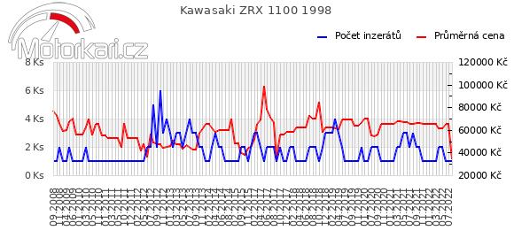 Kawasaki ZRX 1100 1998